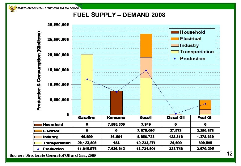 SECRETARIAT GENERAL OF NATIONAL ENERGY COUNCIL FUEL SUPPLY – DEMAND 2008 Source : Directorate