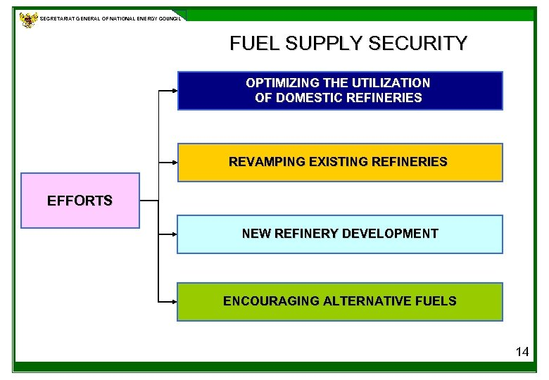 SECRETARIAT GENERAL OF NATIONAL ENERGY COUNCIL FUEL SUPPLY SECURITY OPTIMIZING THE UTILIZATION OF DOMESTIC
