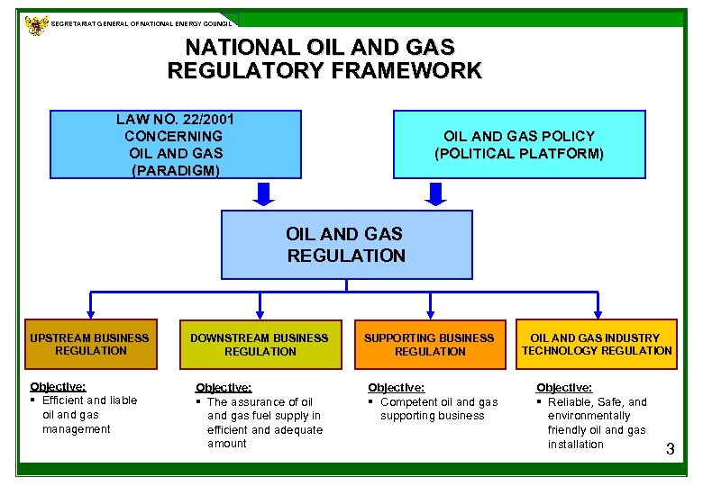 SECRETARIAT GENERAL OF NATIONAL ENERGY COUNCIL NATIONAL OIL AND GAS REGULATORY FRAMEWORK LAW NO.