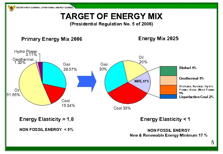 SECRETARIAT GENERAL OF NATIONAL ENERGY COUNCIL TARGET OF ENERGY MIX (Presidential Regulation No. 5