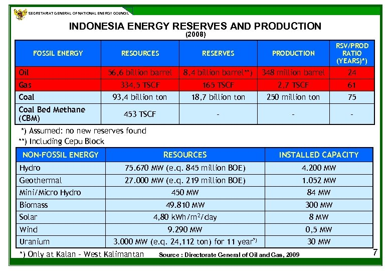 SECRETARIAT GENERAL OF NATIONAL ENERGY COUNCIL INDONESIA ENERGY RESERVES AND PRODUCTION (2008) RESOURCES RESERVES