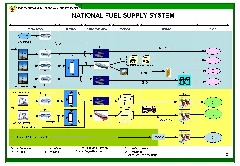SECRETARIAT GENERAL OF NATIONAL ENERGY COUNCIL NATIONAL FUEL SUPPLY SYSTEM REFINING EXPLOITATION TRANSPORTATION STORAGE