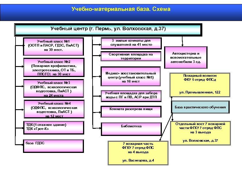 Учебно-материальная база. Схема Учебный центр (г. Пермь, ул. Волховская, д. 37) Учебный класс №