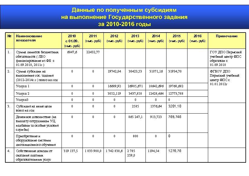 Данные по полученным субсидиям на выполнение Государственного задания за 2010 -2016 годы № Наименование