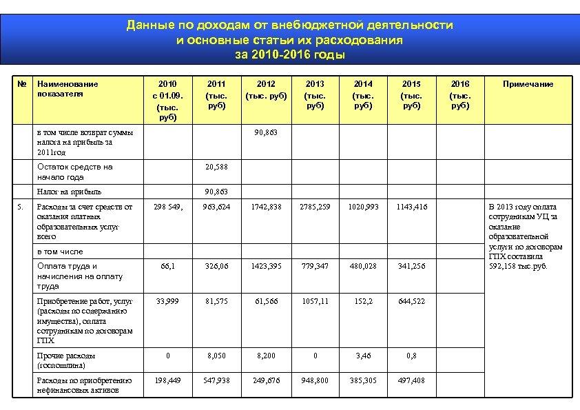 Данные по доходам от внебюджетной деятельности и основные статьи их расходования за 2010 -2016