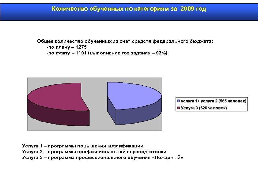 Количество обученных по категориям за 2009 год Общее количество обученных за счет средств федерального
