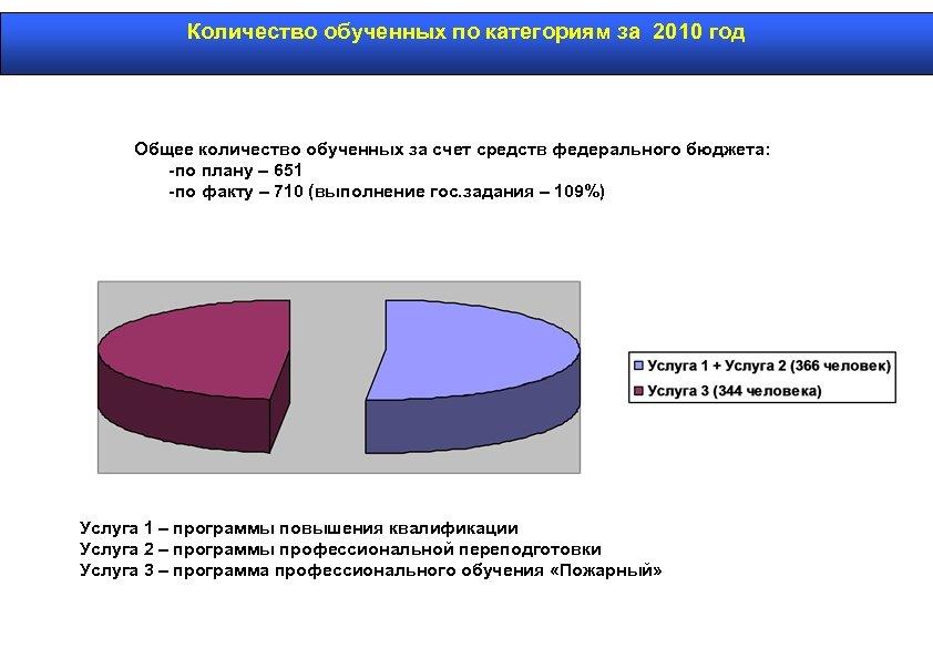 Количество обученных по категориям за 2010 год Общее количество обученных за счет средств федерального