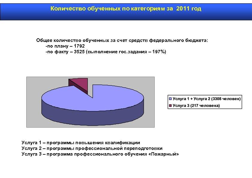 Количество обученных по категориям за 2011 год Общее количество обученных за счет средств федерального
