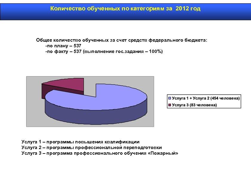 Количество обученных по категориям за 2012 год Общее количество обученных за счет средств федерального