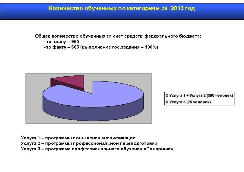 Количество обученных по категориям за 2013 год Общее количество обученных за счет средств федерального