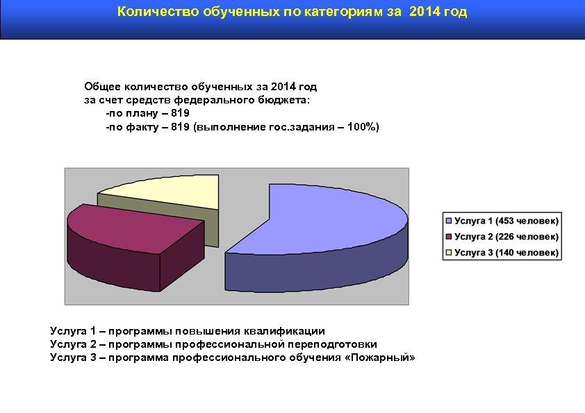 Количество обученных по категориям за 2014 год Общее количество обученных за 2014 год за