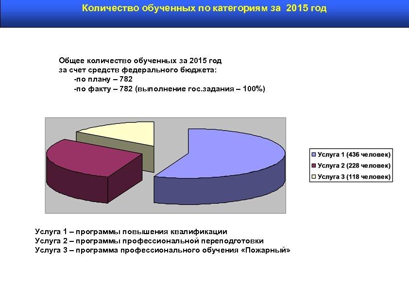 Количество обученных по категориям за 2015 год Общее количество обученных за 2015 год за