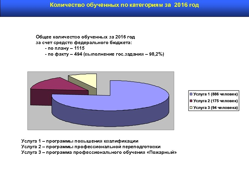 Количество обученных по категориям за 2016 год Общее количество обученных за 2016 год за