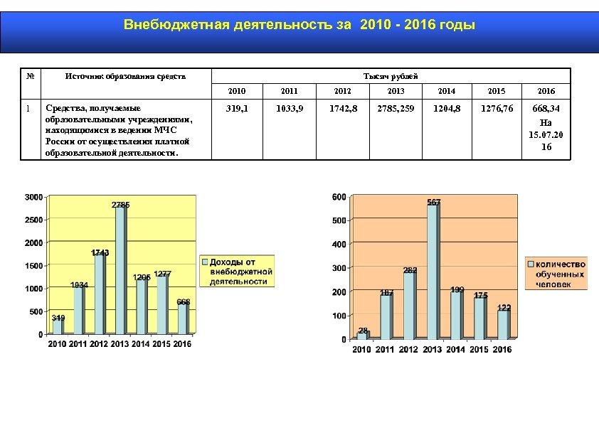 Внебюджетная деятельность за 2010 - 2016 годы № Источник образования средств Тысяч рублей 2010