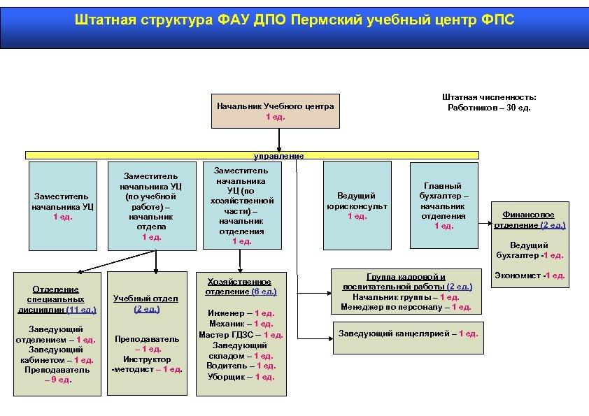 Штатная структура ФАУ ДПО Пермский учебный центр ФПС Штатная численность: Работников – 30 ед.