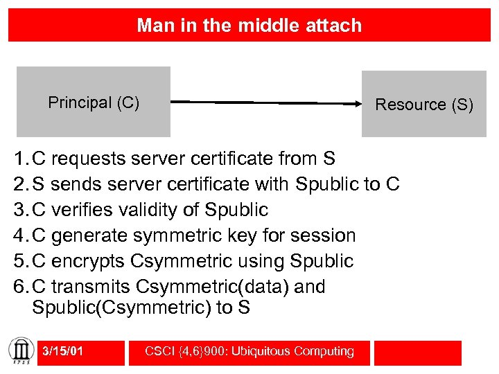 Man in the middle attach Principal (C) Resource (S) 1. C requests server certificate