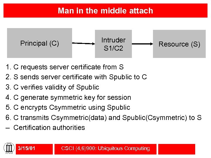 Man in the middle attach Principal (C) Intruder S 1/C 2 Resource (S) 1.