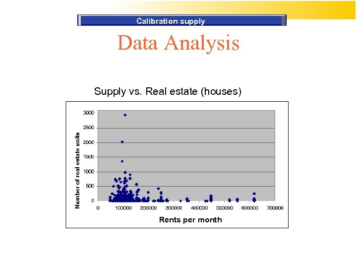 Calibration supply Data Analysis Number of real estate units Supply vs. Real estate (houses)