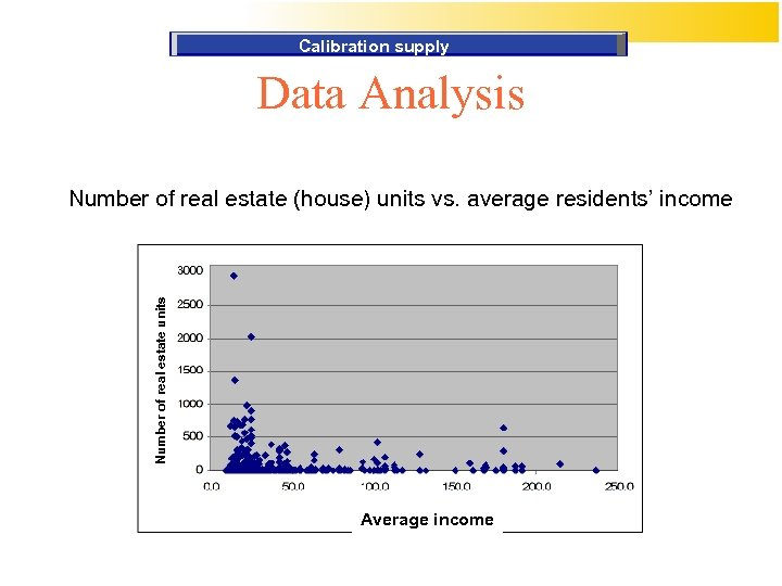 Calibration supply Data Analysis Number of real estate units Number of real estate (house)