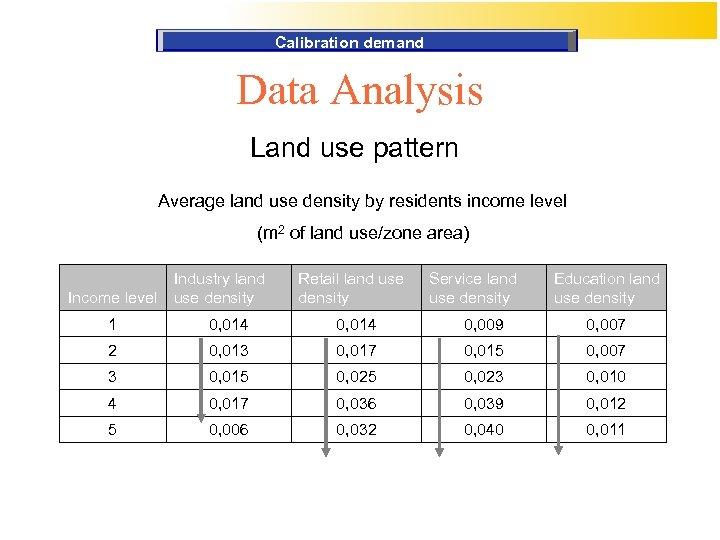Calibration demand Data Analysis Land use pattern Average land use density by residents income