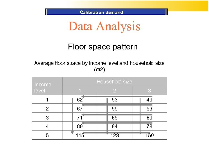 Calibration demand Data Analysis Floor space pattern Average floor space by income level and