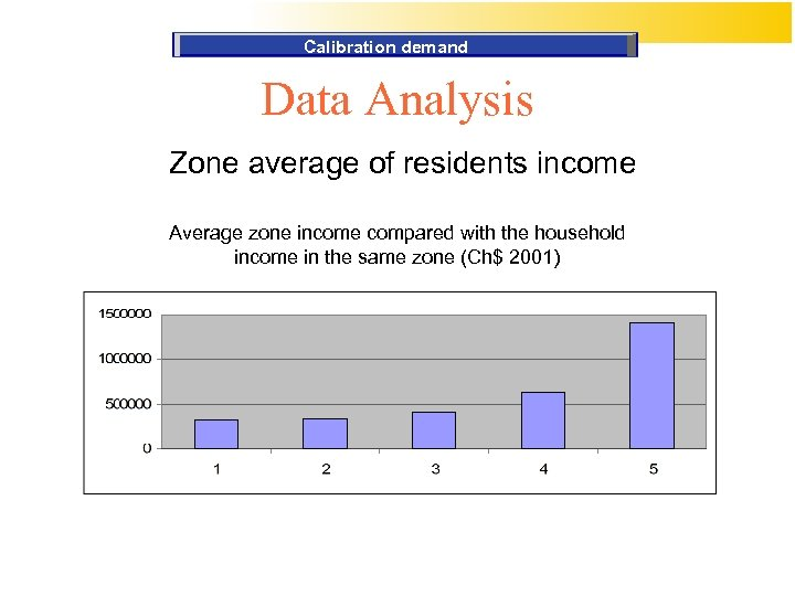 Calibration demand Data Analysis Zone average of residents income Average zone income compared with