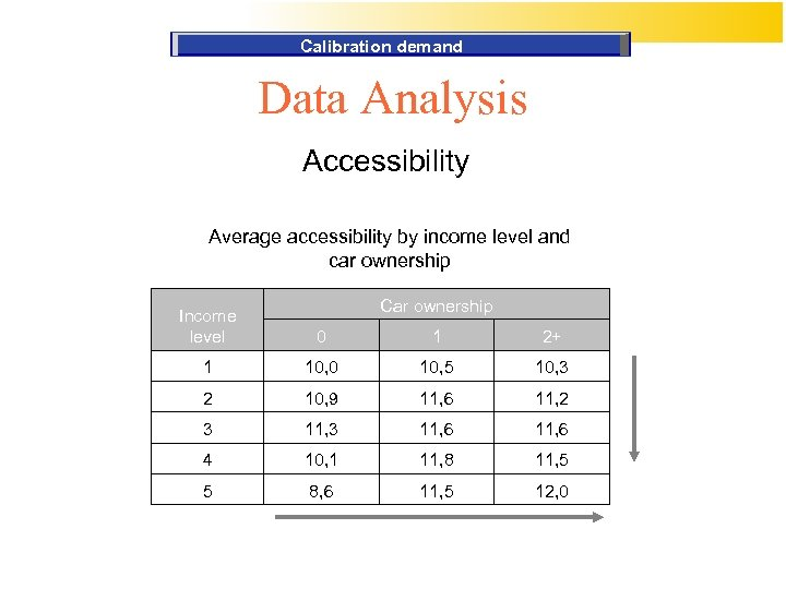 Calibration demand Data Analysis Accessibility Average accessibility by income level and car ownership Car
