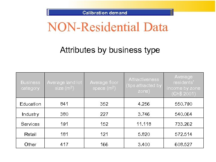 Calibration demand NON-Residential Data Attributes by business type Average residents' income by zone (Ch$