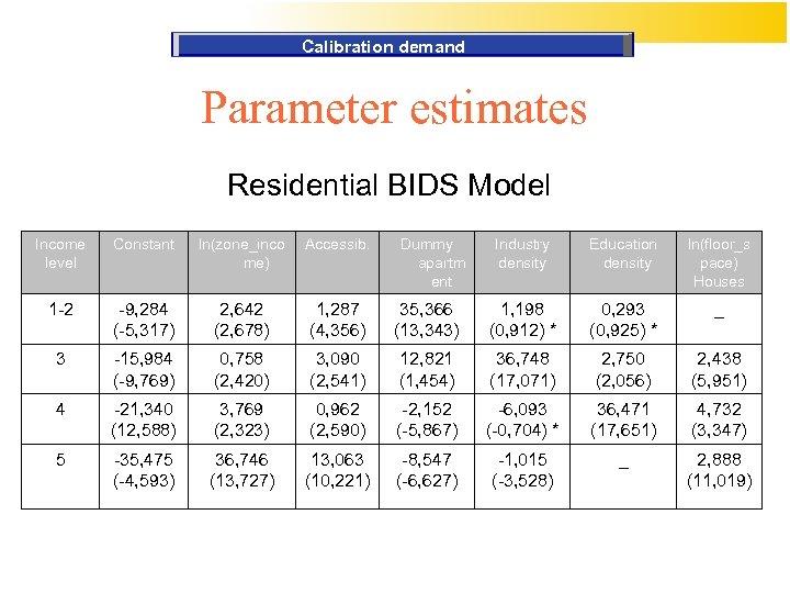 Calibration demand Parameter estimates Residential BIDS Model Income level Constant ln(zone_inco me) Accessib. 1