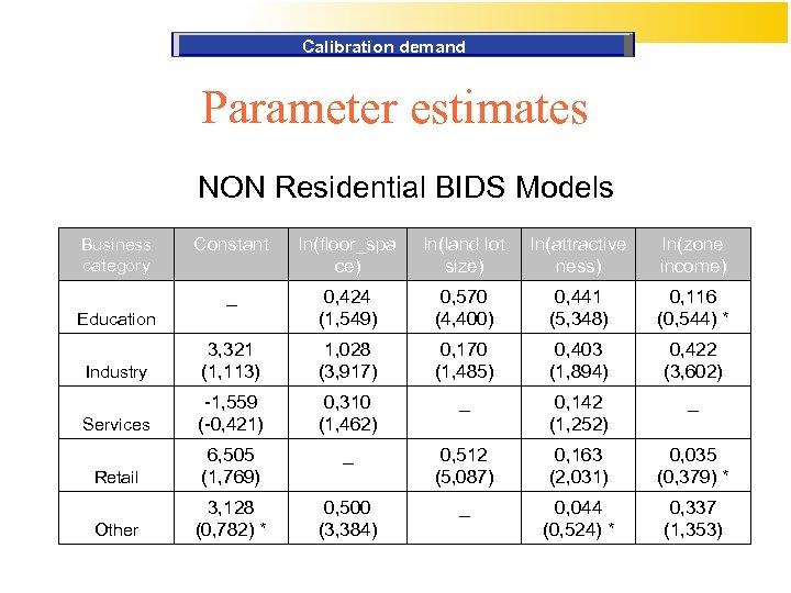 Calibration demand Parameter estimates NON Residential BIDS Models Constant ln(floor_spa ce) ln(land lot size)