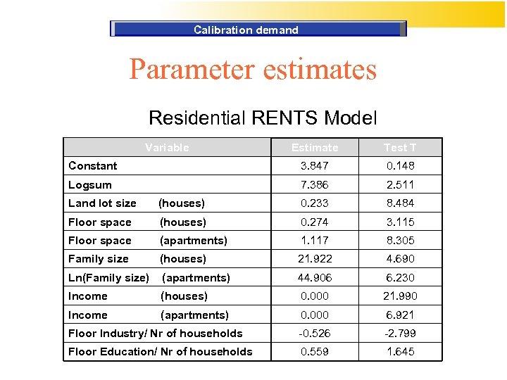 Calibration demand Parameter estimates Residential RENTS Model Variable Estimate Test T Constant 3. 847