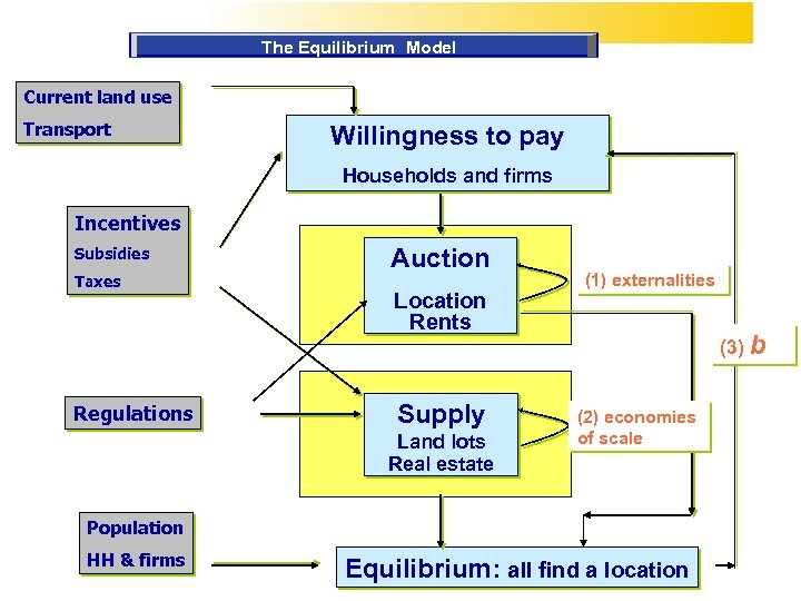 The Equilibrium Model Current land use Transport Willingness to pay Households and firms Incentives