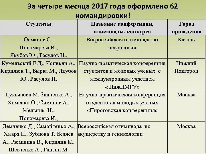 За четыре месяца 2017 года оформлено 62 командировки! Студенты Название конференции, олимпиады, конкурса Всероссийская