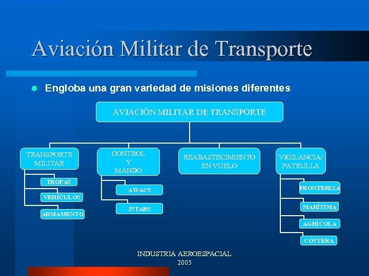 Aviación Militar de Transporte l Engloba una gran variedad de misiones diferentes AVIACIÓN MILITAR