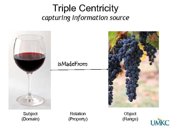 Triple Centricity capturing Information source is. Made. From Subject (Domain) Relation (Property) Object (Range)