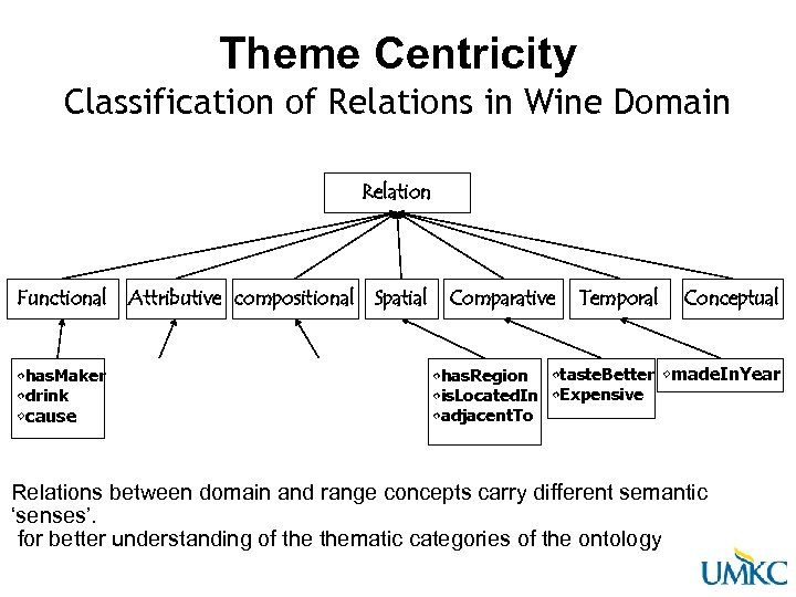 Theme Centricity Classification of Relations in Wine Domain Relation Functional • has. Maker •