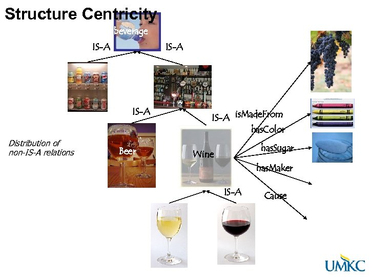 Structure Centricity beverage IS-A Distribution of non-IS-A relations Beer IS-A is. Made. From has.