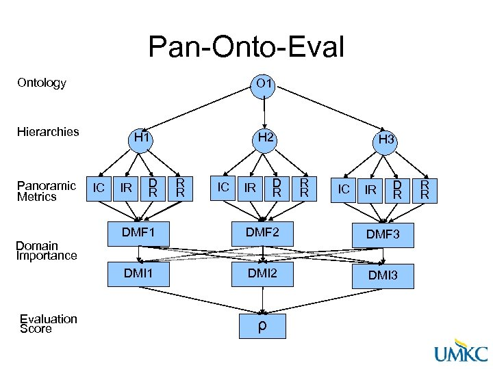 Pan-Onto-Eval Ontology O 1 Hierarchies Panoramic Metrics H 1 IC IR D R H