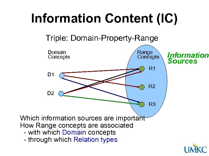 Information Content (IC) Triple: Domain-Property-Range Domain Concepts Range Concepts R 1 D 1 R
