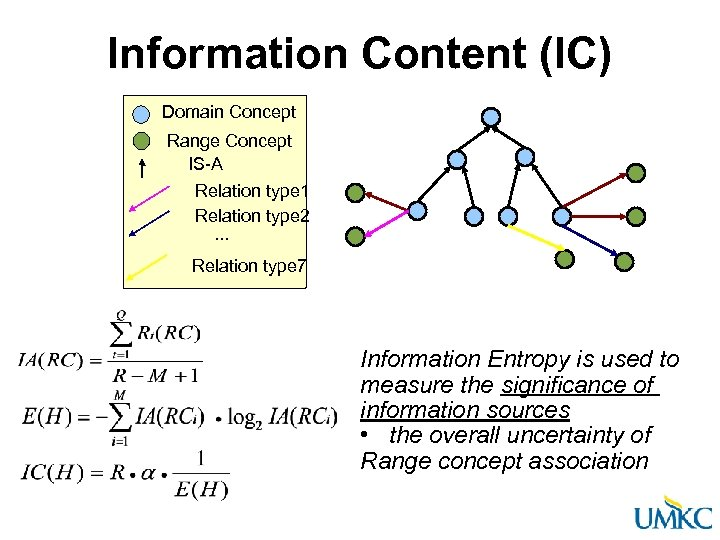Information Content (IC) Domain Concept Range Concept IS-A Relation type 1 Relation type 2.