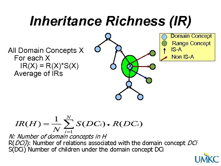 Inheritance Richness (IR) All Domain Concepts X For each X IR(X) = R(X)*S(X) Average