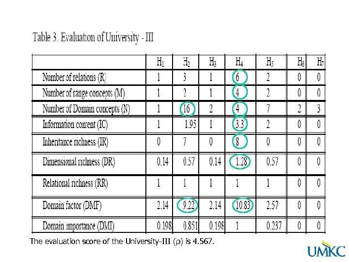 The evaluation score of the University-III (ρ) is 4. 567.