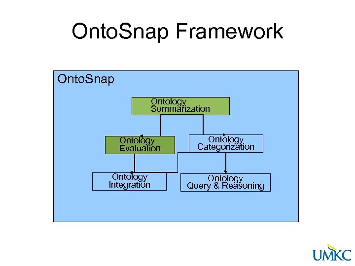 Onto. Snap Framework Onto. Snap Ontology Summarization Ontology Evaluation Ontology Integration Ontology Categorization Ontology