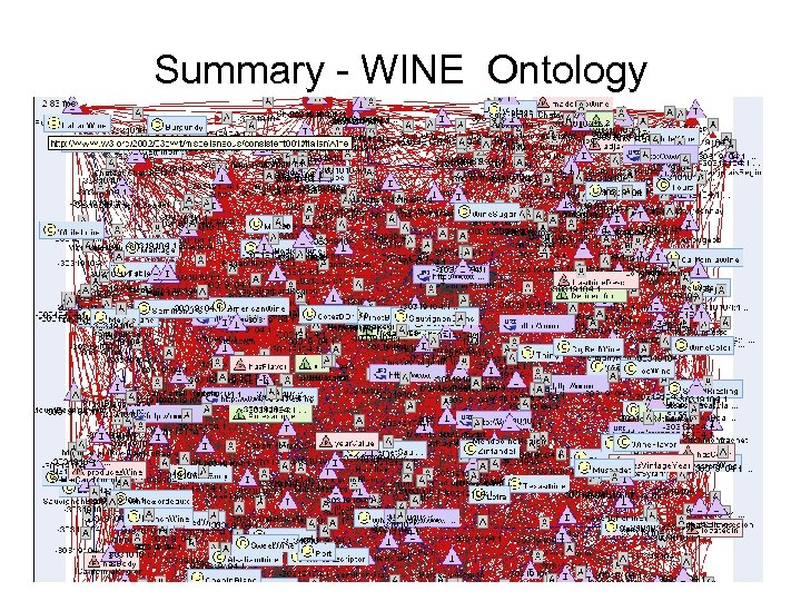 Summary - WINE Ontology • http: //www. w 3. org/2002/03 owlt/miscellaneous/consistent 001 • Total