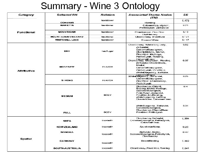 Summary - Wine 3 Ontology