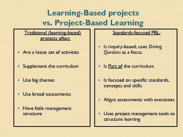 Learning-Based projects vs. Project-Based Learning Traditional (learning-based) projects often: Standards-focused PBL: Is inquiry-based; uses