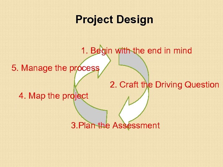 Project Design 1. Begin with the end in mind 5. Manage the process 2.