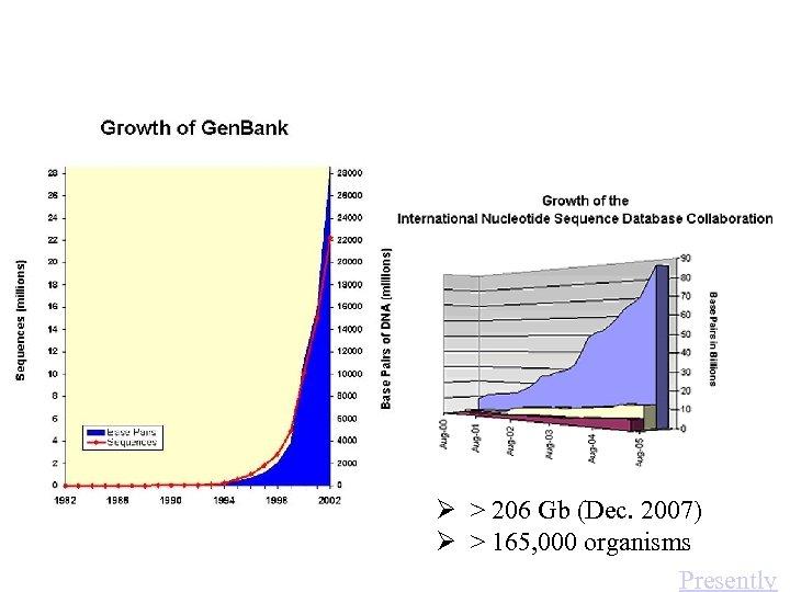 Ø > 206 Gb (Dec. 2007) Ø > 165, 000 organisms Presently