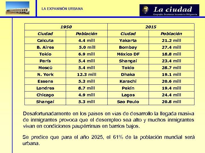 LA EXPANSIÓN URBANA 1950 2015 Ciudad Población Calcuta 4. 4 mill Yakarta 21. 2