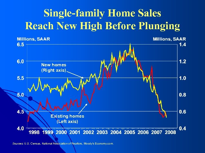 Single-family Home Sales Reach New High Before Plunging New homes (Right axis) Existing homes